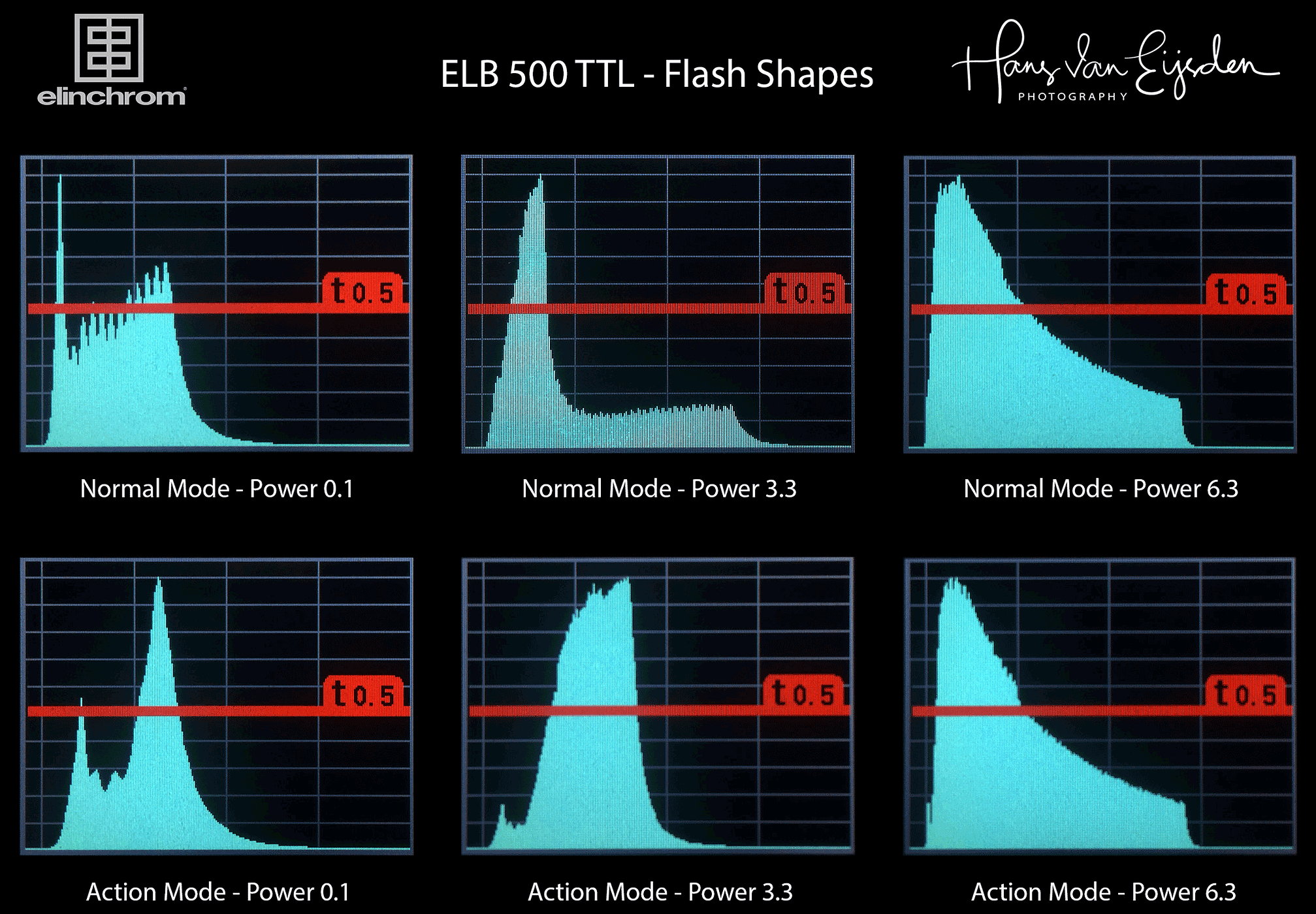 ELB 500 TTL Flash Shapes